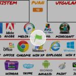 Sistem ve Uygulama yazılımları