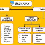 Bilişim Teknolojileri ve Yazılım Kavram Haritaları