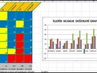 Sıcak mı Soğuk mu Excel Etkinliği