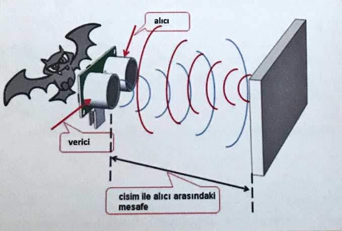 Ultrasonik Mesafe Sensörü Çalışma Prensibi