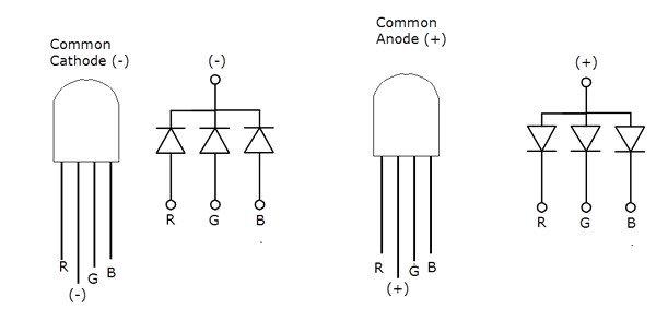 RGB LED Yapısı