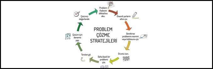 Problem Çözme Stratejileri Konu Anlatımı - En İyi Çözümü Buldum